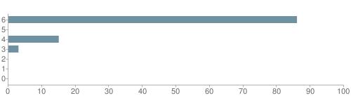 Chart?cht=bhs&chs=500x140&chbh=10&chco=6f92a3&chxt=x,y&chd=t:86,0,15,3,0,0,0&chm=t+86%,333333,0,0,10 t+0%,333333,0,1,10 t+15%,333333,0,2,10 t+3%,333333,0,3,10 t+0%,333333,0,4,10 t+0%,333333,0,5,10 t+0%,333333,0,6,10&chxl=1: other indian hawaiian asian hispanic black white
